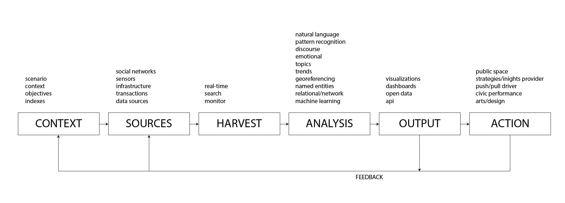 Human Ecosystems, il contesto operativo