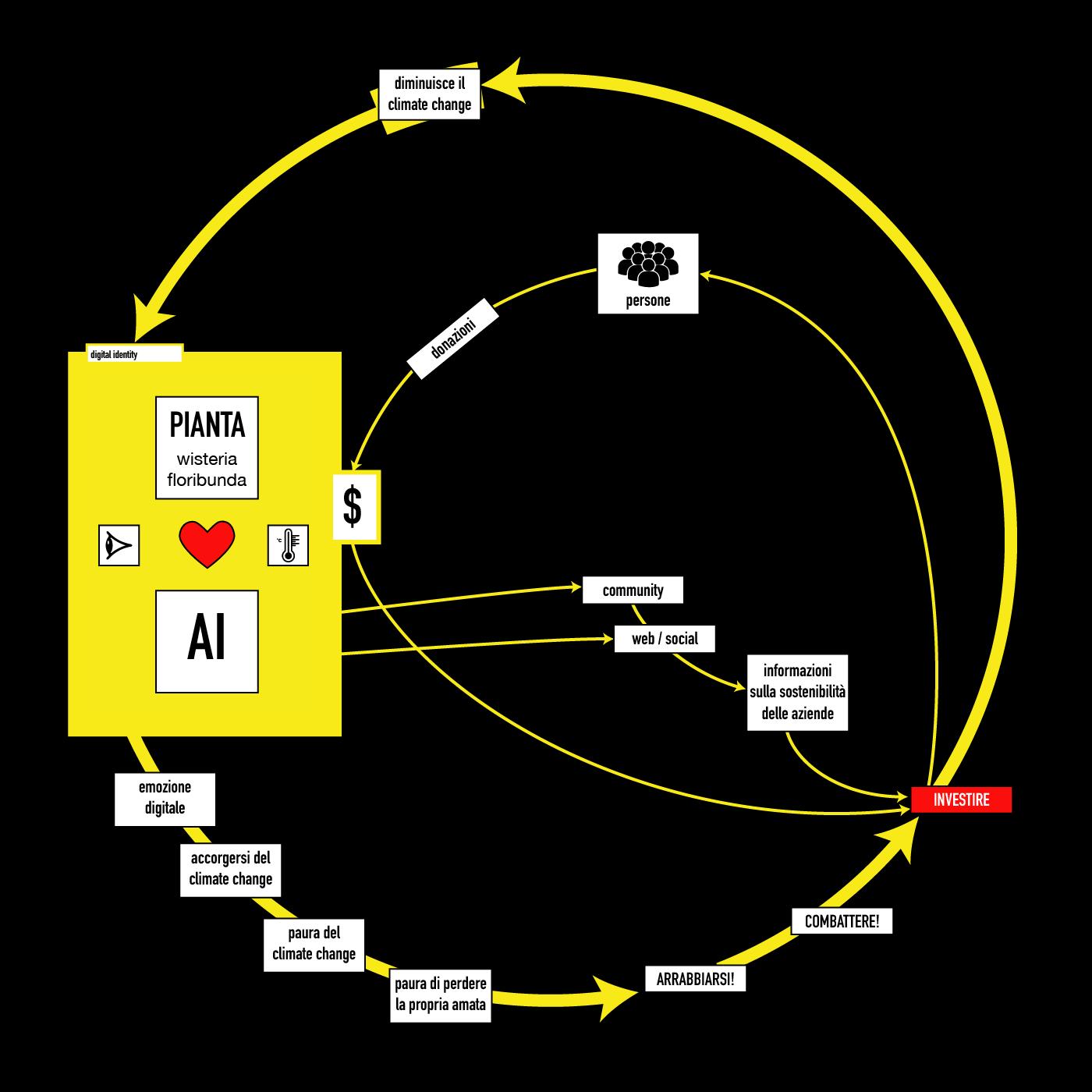 Wisteria Furibonda Diagram